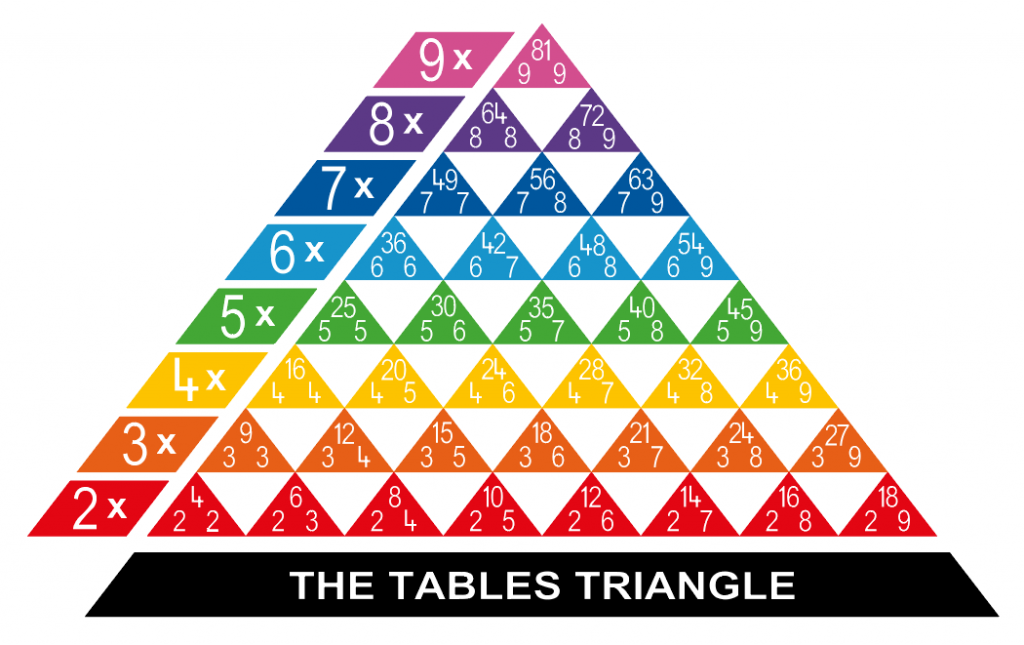 times-table-triangle